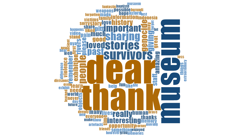 Word cloud illustrating the words that museum visitors used in the feedback letters
