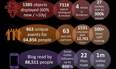 VERVE in numbers. A snapshot of the VERVE project's activity over five years in three areas: collections, public engagement and digital.